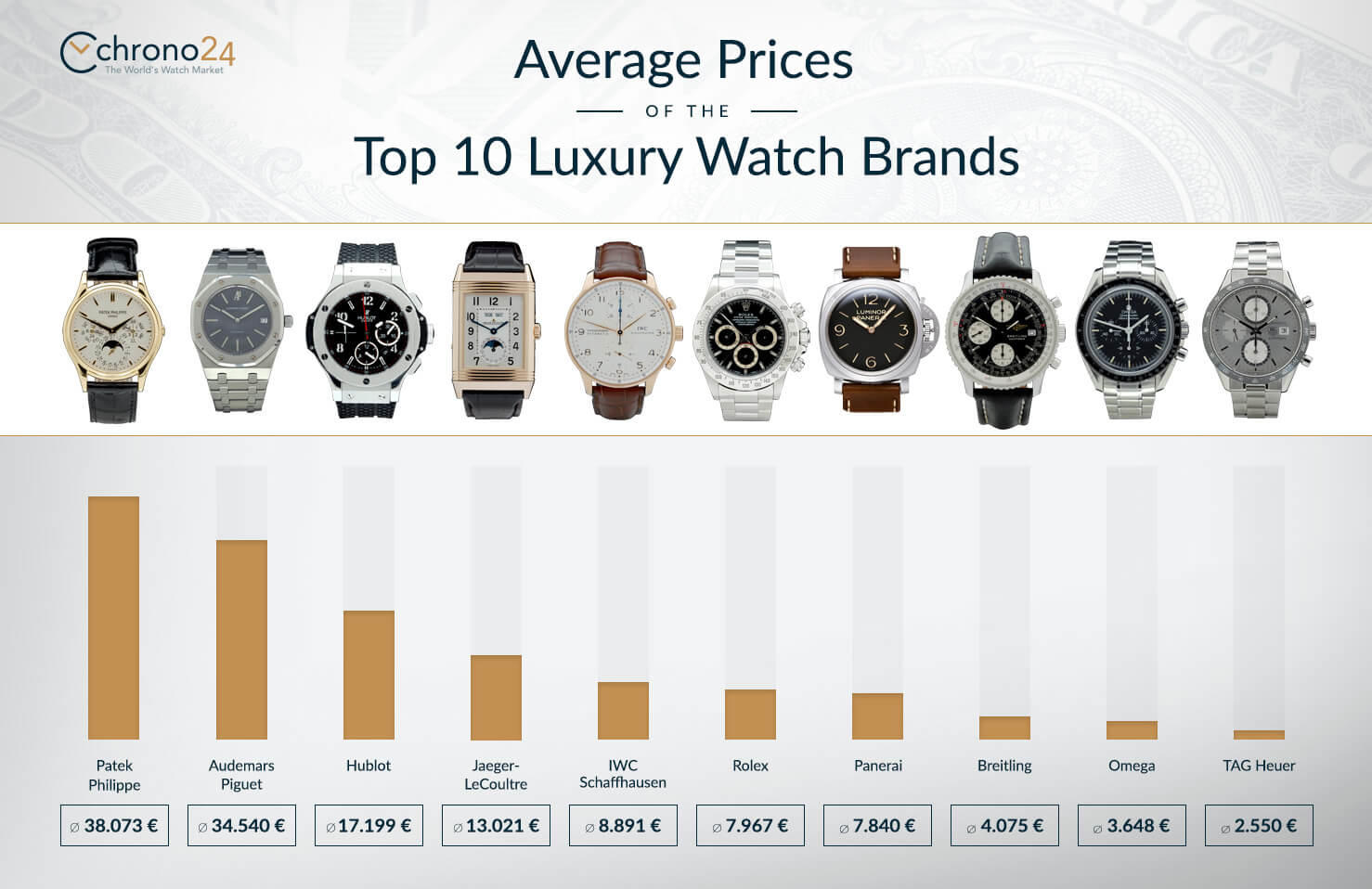 average prices of the top 10 luxury watch brands by Chrono24